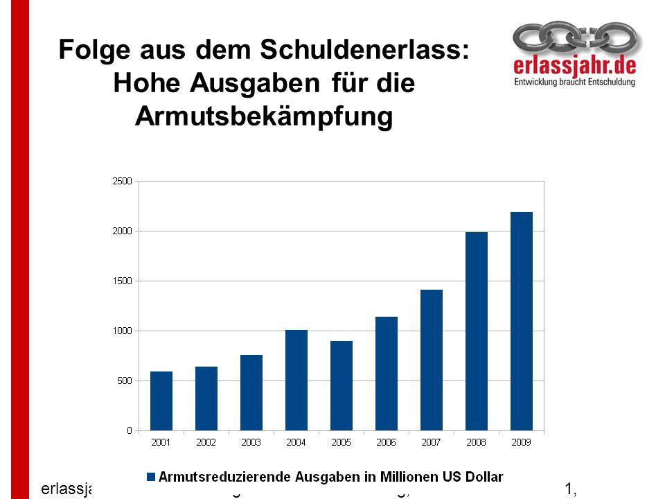 Folge aus dem Schuldenerlass: Hohe Ausgaben für die Armutsbekämpfung