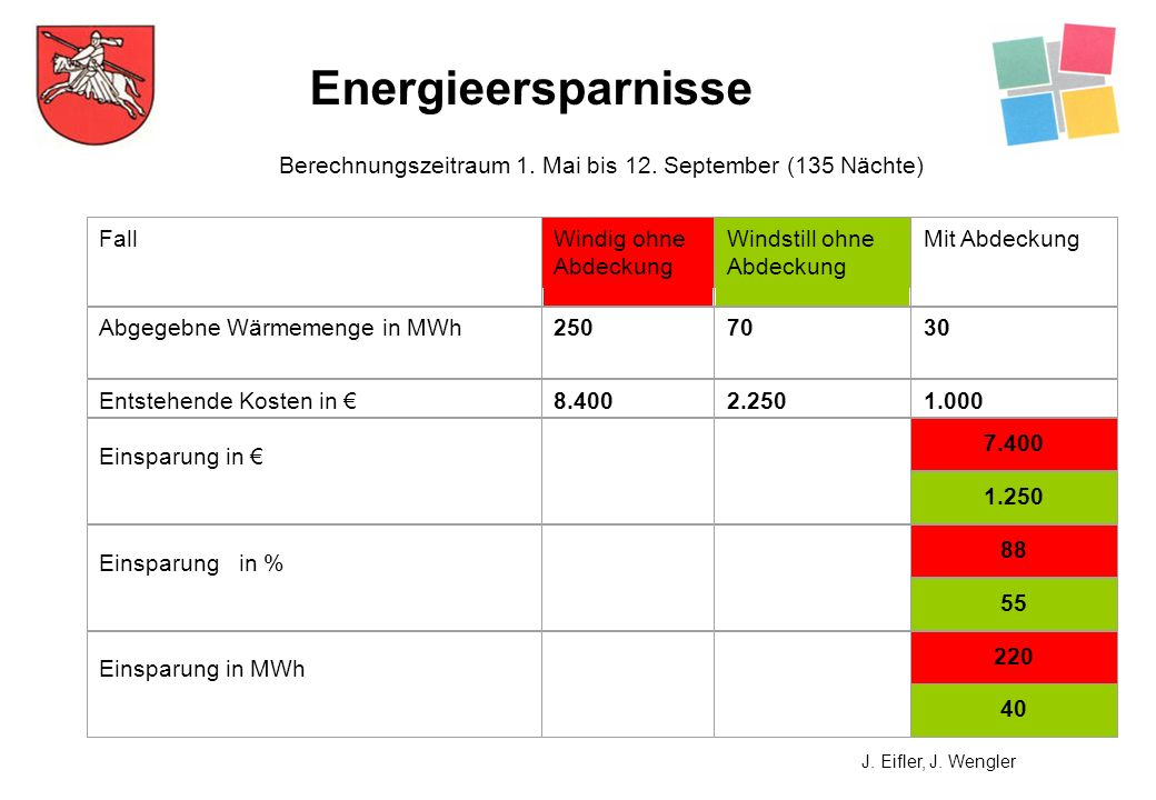 Berechnungszeitraum 1. Mai bis 12. September (135 Nächte)