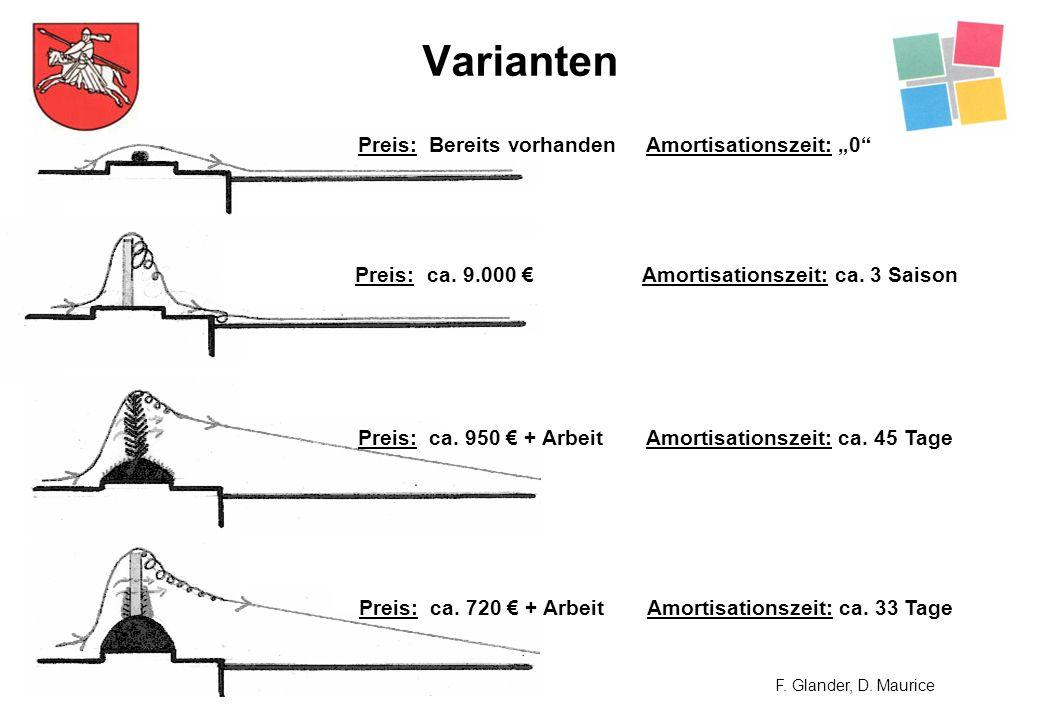 """Varianten Preis: Bereits vorhanden Amortisationszeit: """"0"""