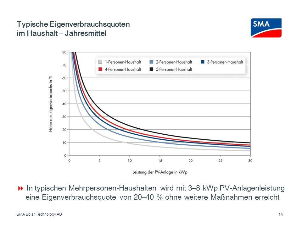 Typische Eigenverbrauchsquoten im Haushalt – Jahresmittel