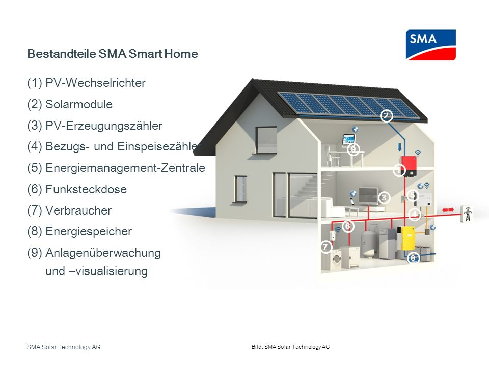 Bestandteile SMA Smart Home