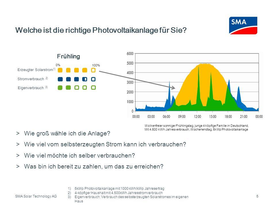 Welche ist die richtige Photovoltaikanlage für Sie