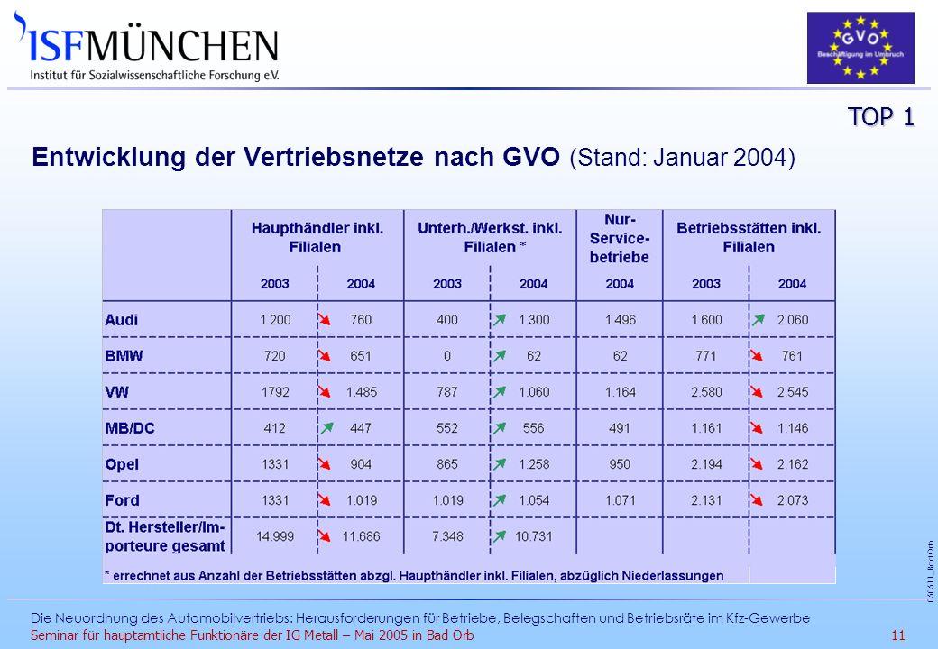 Entwicklung der Vertriebsnetze nach GVO (Stand: Januar 2004)
