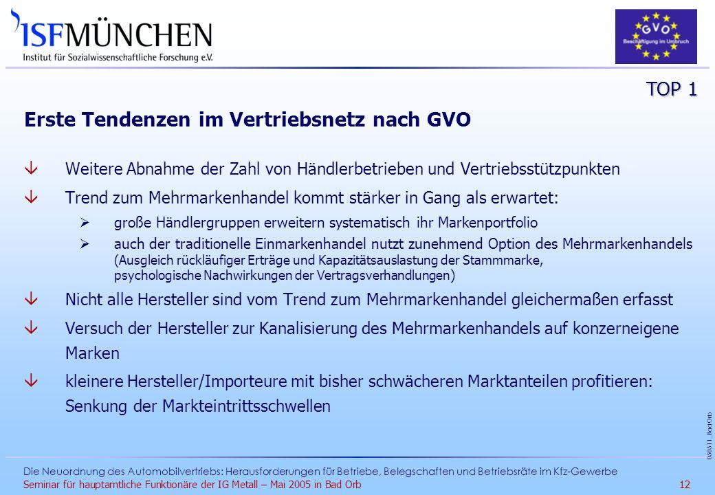 Erste Tendenzen im Vertriebsnetz nach GVO