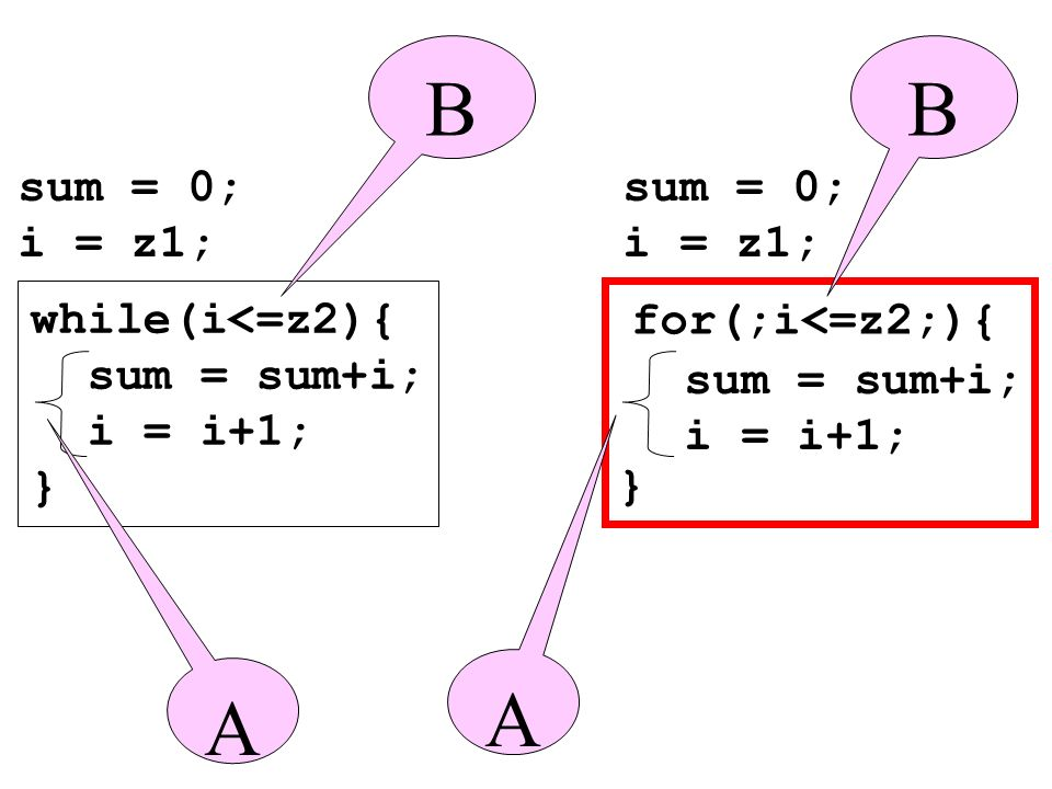 B B A A sum = 0; i = z1; sum = 0; i = z1; while(i<=z2){