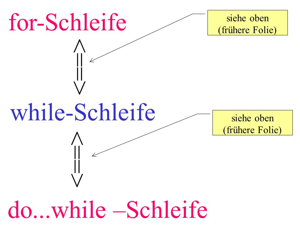 for-Schleife <==> while-Schleife <==> do...while –Schleife