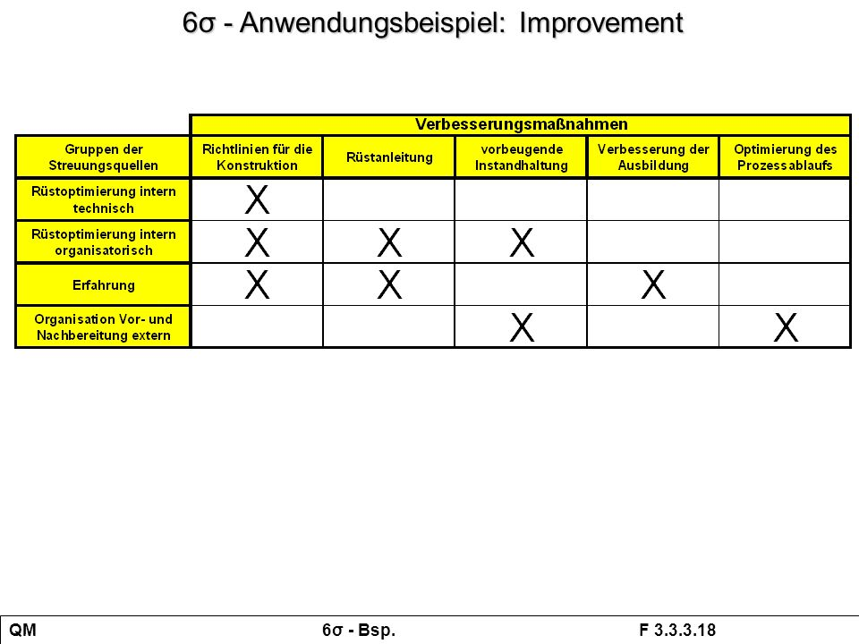 6σ - Anwendungsbeispiel: Improvement