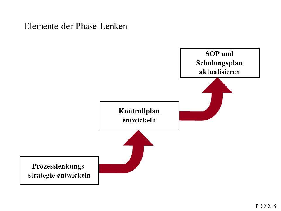 Elemente der Phase Lenken
