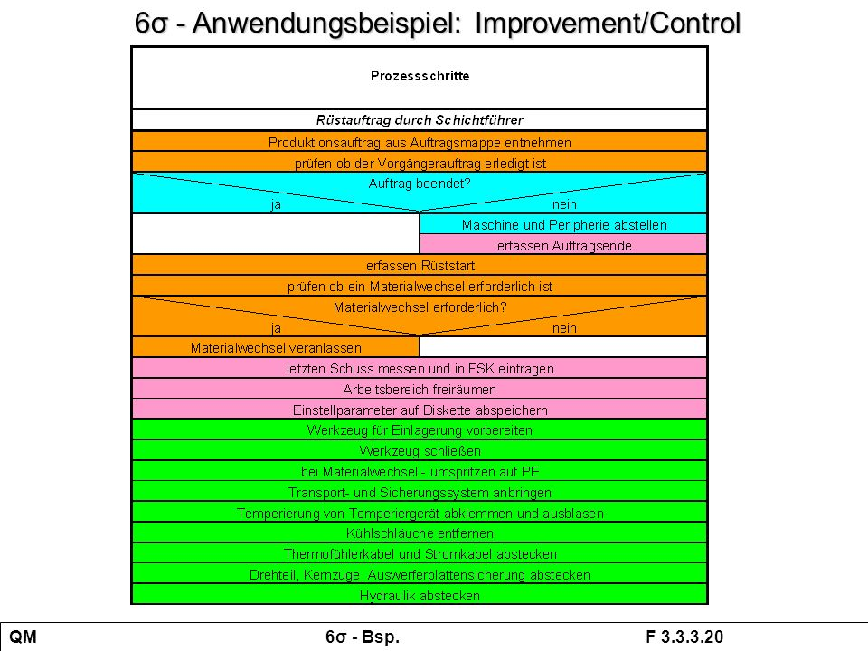6σ - Anwendungsbeispiel: Improvement/Control
