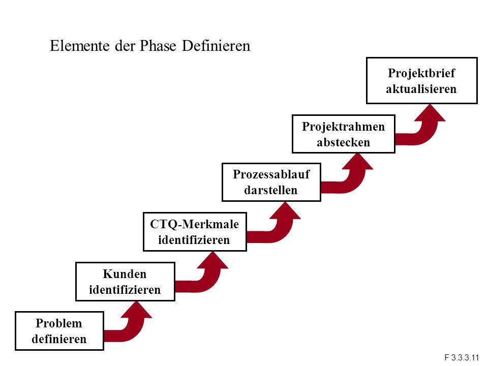Elemente der Phase Definieren