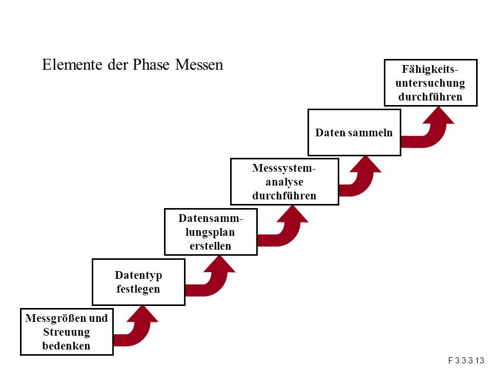 Elemente der Phase Messen
