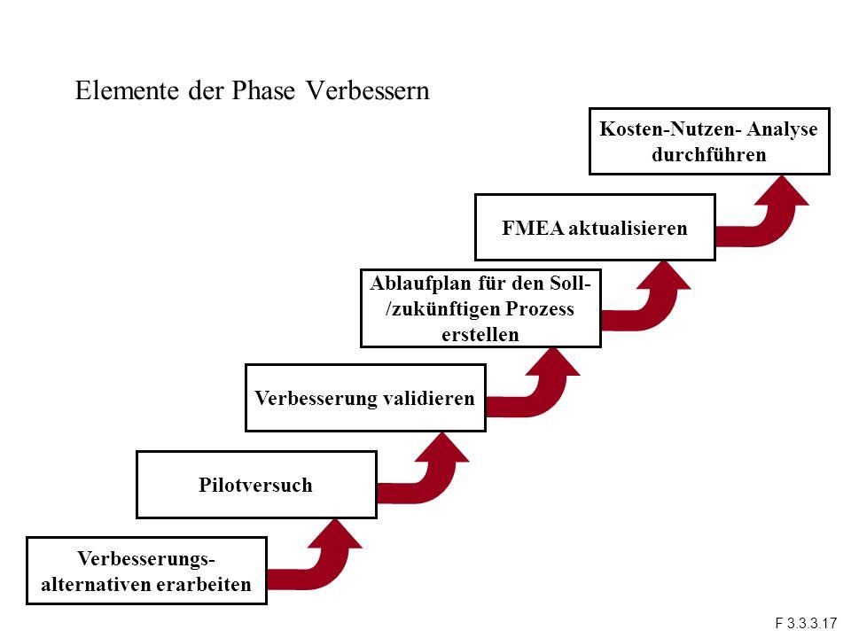 Elemente der Phase Verbessern