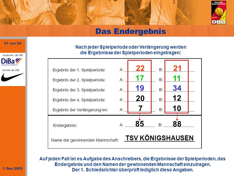 Das Endergebnis 22 21 17 11 19 34 20 12 10 7 85 88 TSV KÖNIGSHAUSEN
