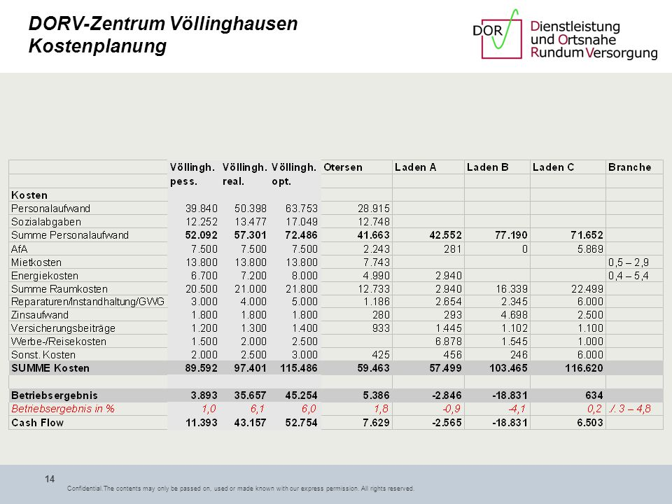DORV-Zentrum Völlinghausen Kostenplanung
