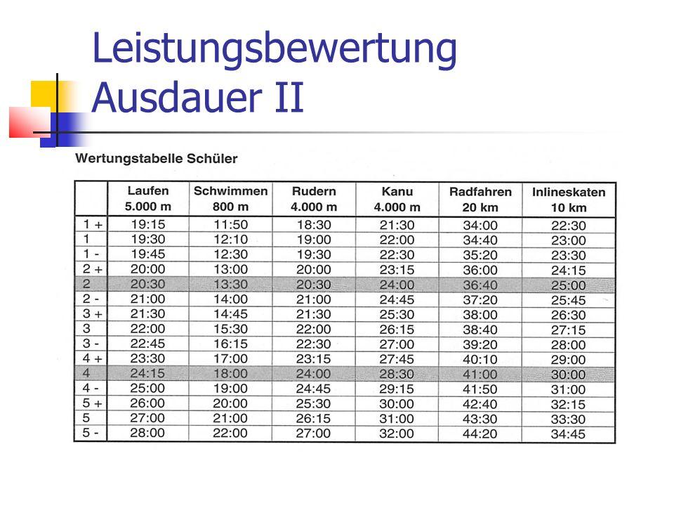 Leistungsbewertung Ausdauer II
