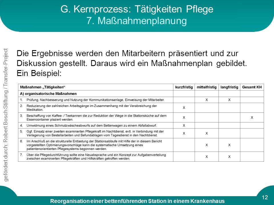 G. Kernprozess: Tätigkeiten Pflege 7. Maßnahmenplanung
