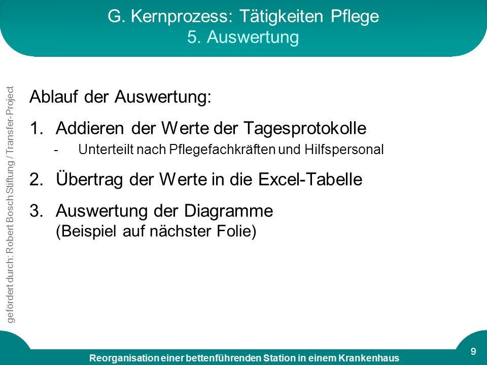 G. Kernprozess: Tätigkeiten Pflege 5. Auswertung