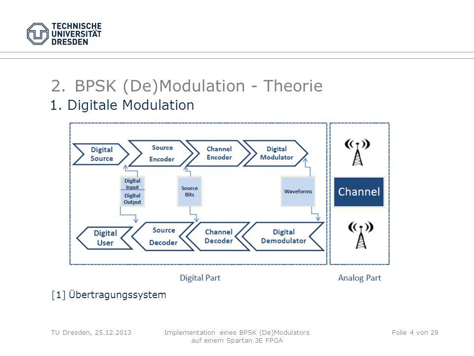 BPSK (De)Modulation - Theorie