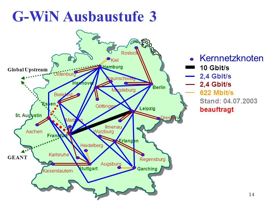 G-WiN Ausbaustufe 3 Kernnetzknoten 10 Gbit/s 2,4 Gbit/s 622 Mbit/s