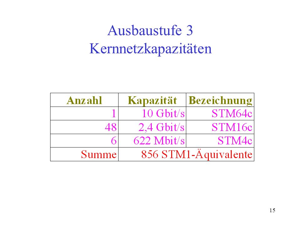 Ausbaustufe 3 Kernnetzkapazitäten