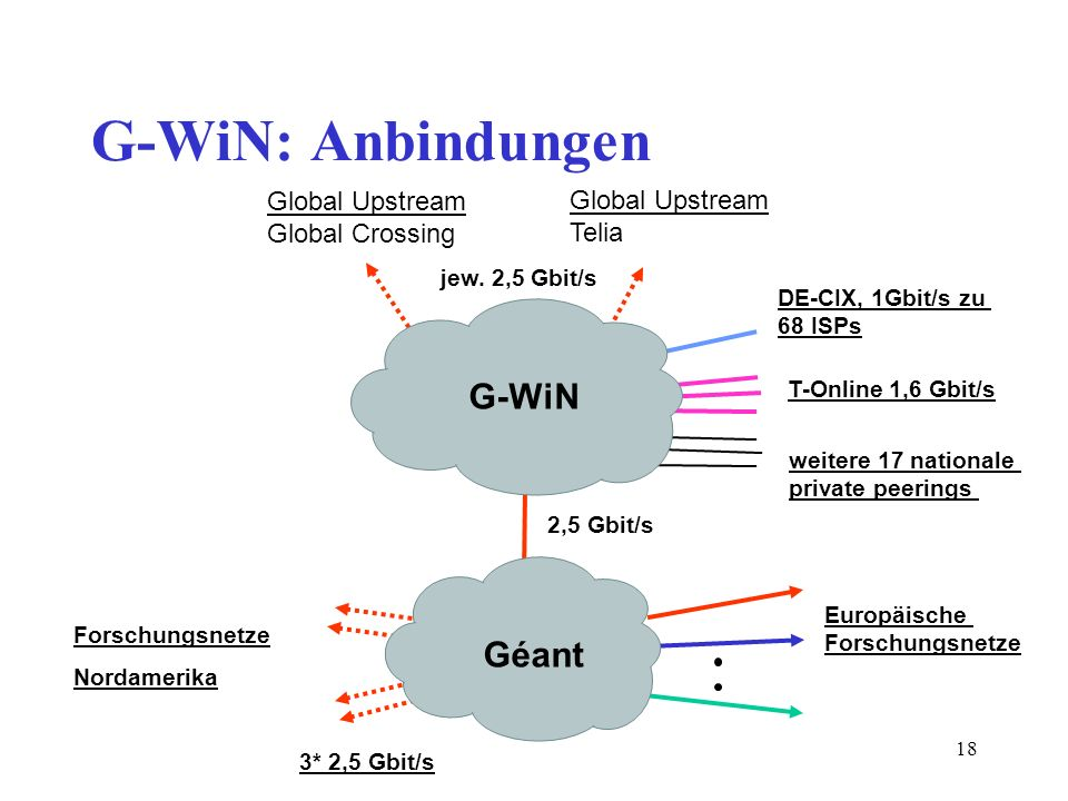 G-WiN: Anbindungen G-WiN Géant Global Upstream Global Crossing
