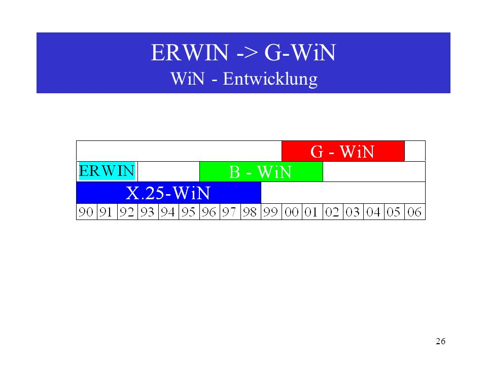 ERWIN -> G-WiN WiN - Entwicklung