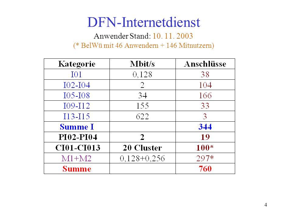 DFN-Internetdienst Anwender Stand: 10. 11. 2003 (