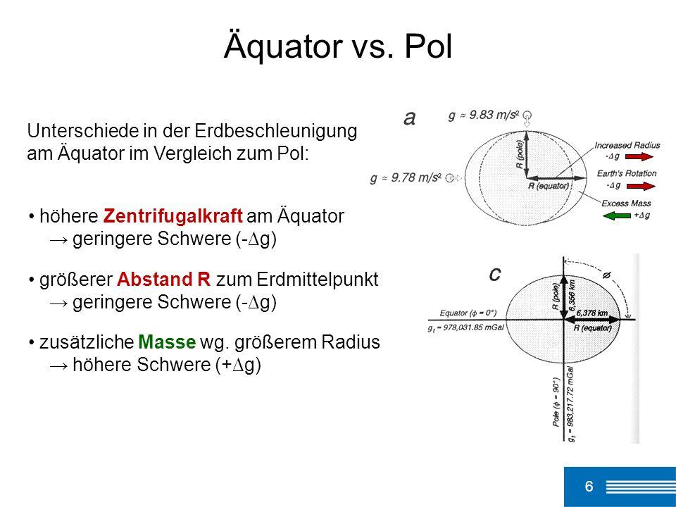 Äquator vs. PolUnterschiede in der Erdbeschleunigung am Äquator im Vergleich zum Pol: höhere Zentrifugalkraft am Äquator.
