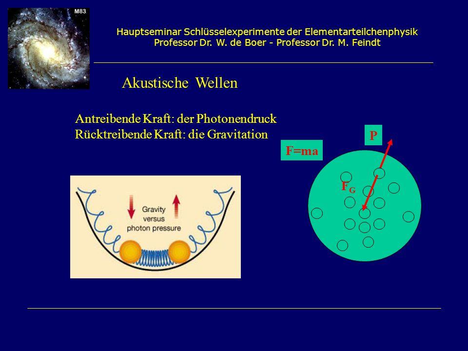 Akustische Wellen Antreibende Kraft: der Photonendruck
