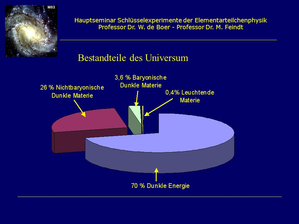Bestandteile des Universum