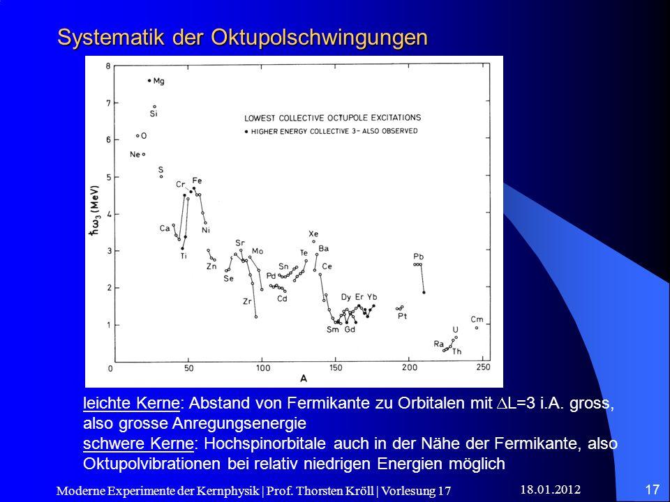 Systematik der Oktupolschwingungen