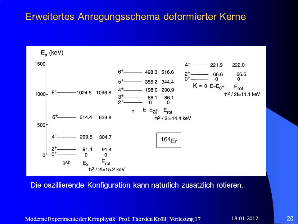 Erweitertes Anregungsschema deformierter Kerne