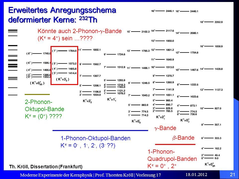 Erweitertes Anregungsschema deformierter Kerne: 232Th