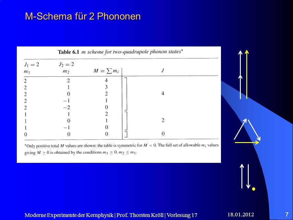 M-Schema für 2 Phononen Moderne Experimente der Kernphysik | Prof.