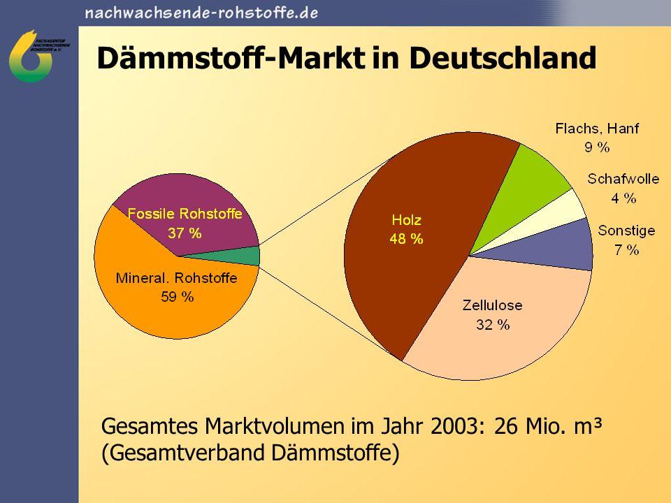 Dämmstoff-Markt in Deutschland