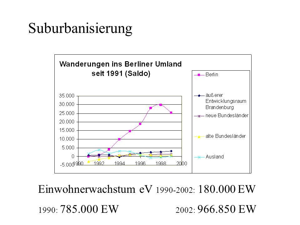 Suburbanisierung Einwohnerwachstum eV 1990-2002: 180.000 EW