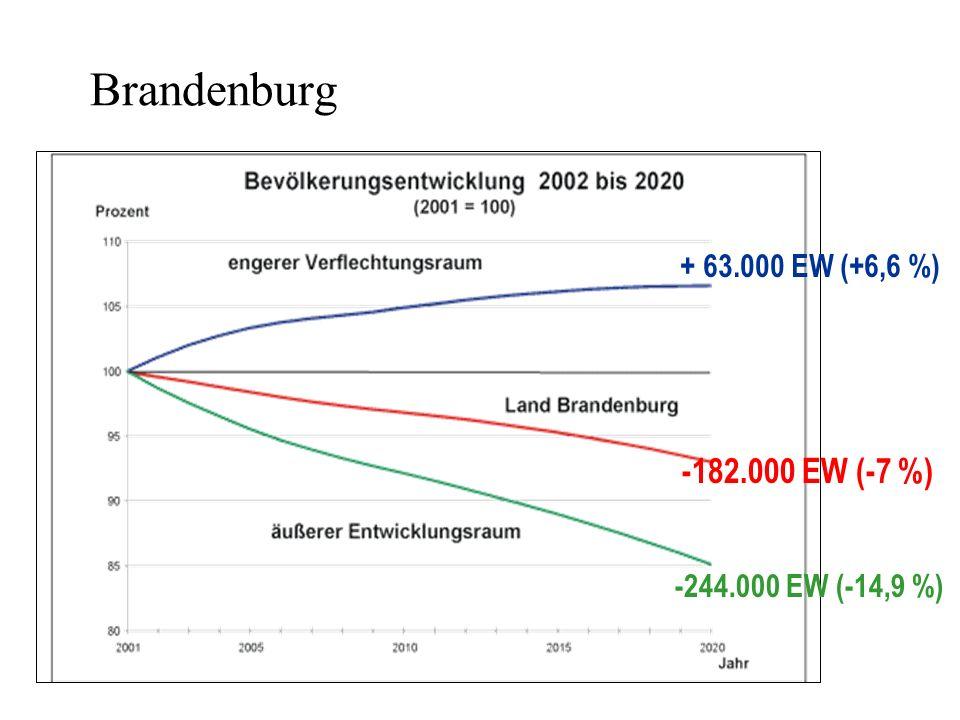Brandenburg -182.000 EW (-7 %) + 63.000 EW (+6,6 %)