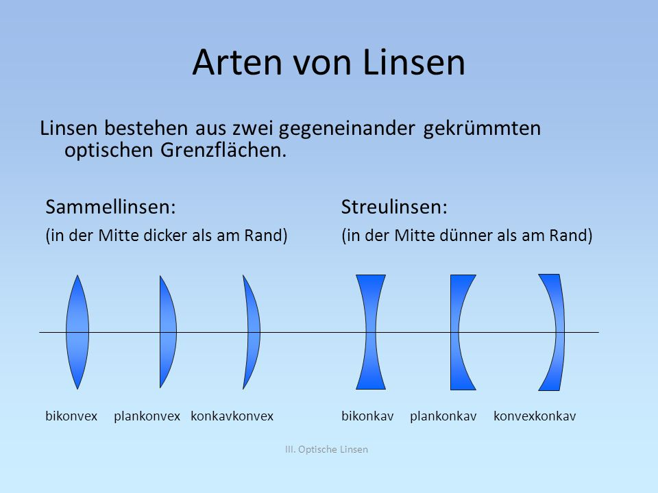 Arten von LinsenLinsen bestehen aus zwei gegeneinander gekrümmten optischen Grenzflächen. Sammellinsen: