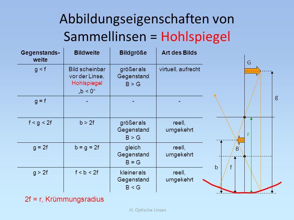 Abbildungseigenschaften von Sammellinsen = Hohlspiegel
