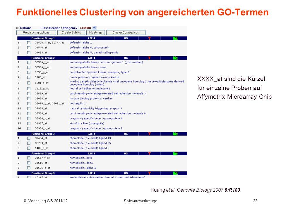 Funktionelles Clustering von angereicherten GO-Termen