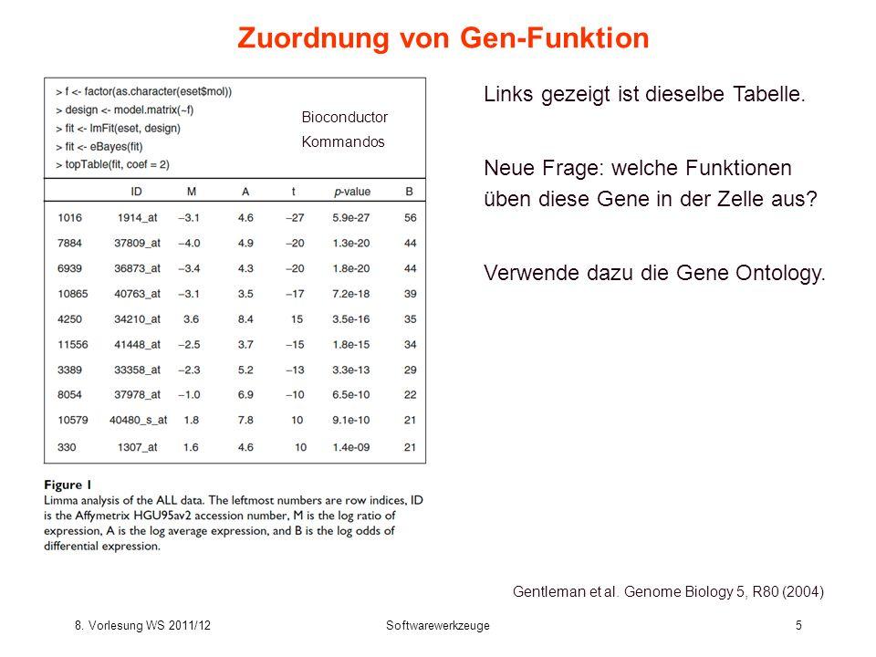 Zuordnung von Gen-Funktion