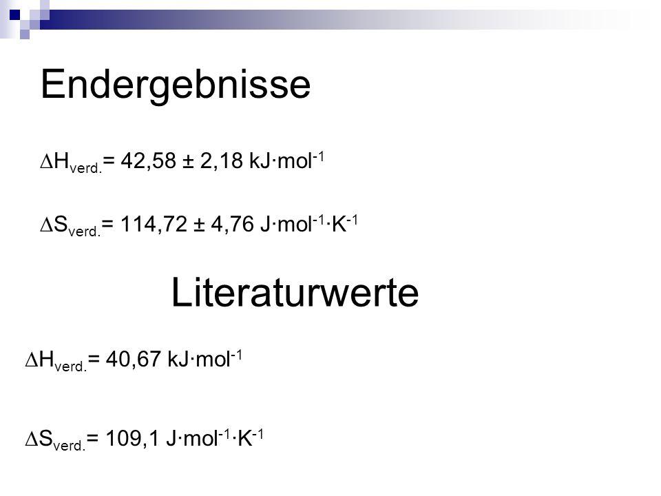 Endergebnisse Literaturwerte ∆Hverd.= 42,58 ± 2,18 kJ∙mol-1