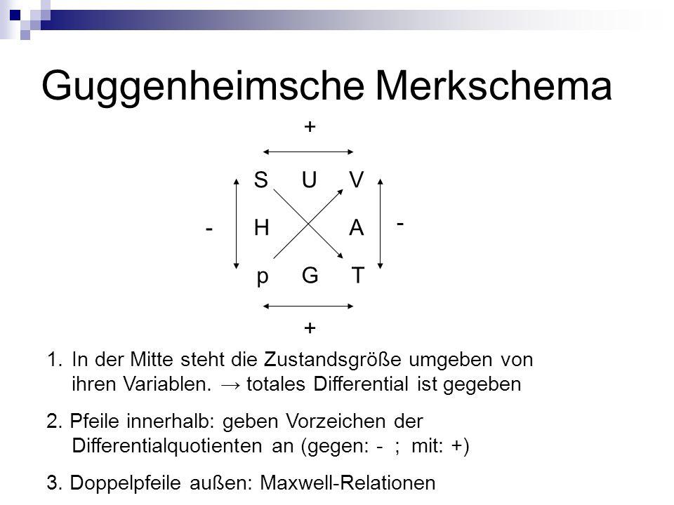 Guggenheimsche Merkschema