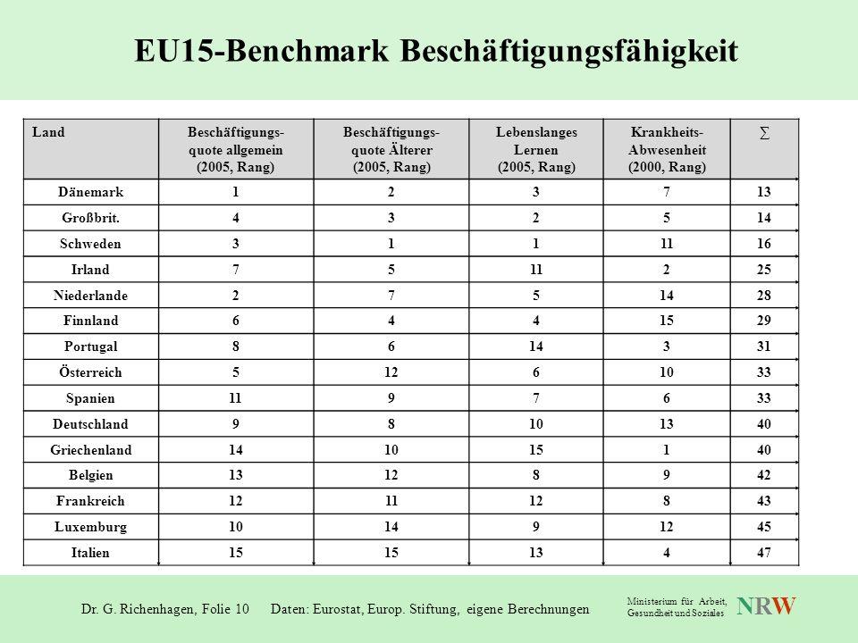 EU15-Benchmark Beschäftigungsfähigkeit