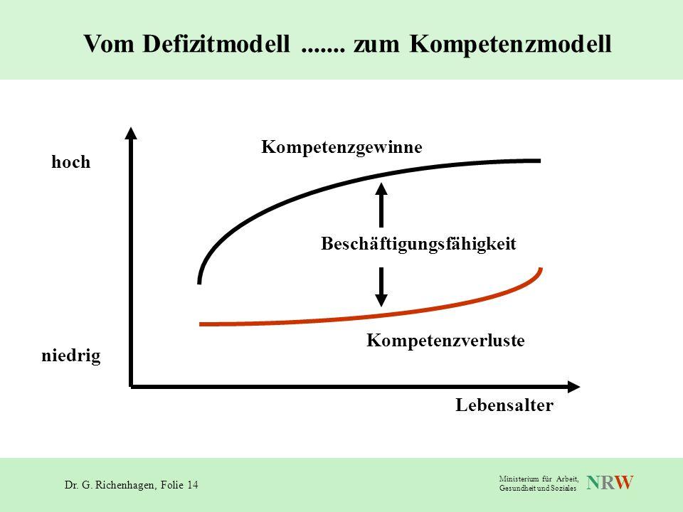 Vom Defizitmodell ....... zum Kompetenzmodell Beschäftigungsfähigkeit