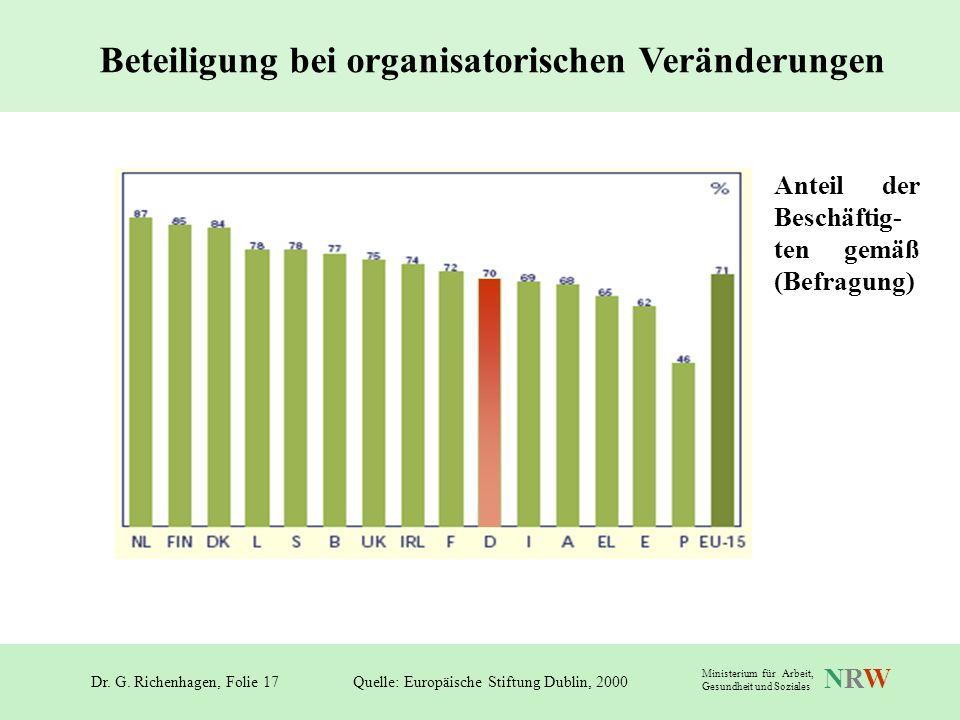 Beteiligung bei organisatorischen Veränderungen