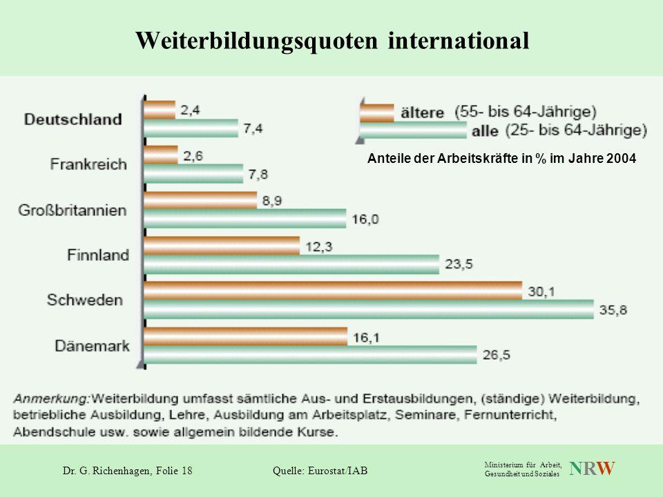 Weiterbildungsquoten international