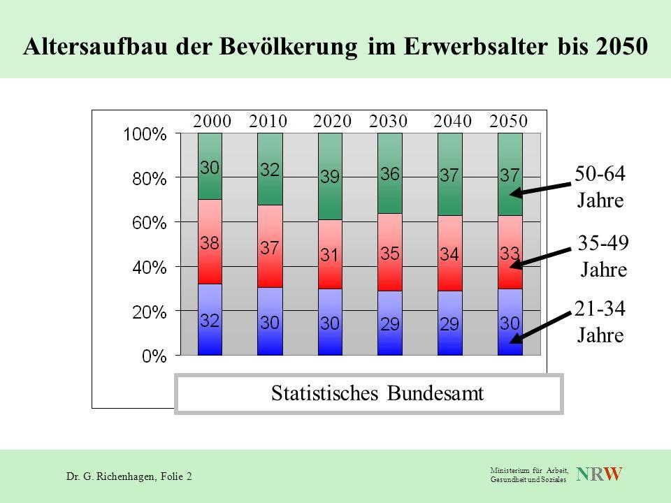 Altersaufbau der Bevölkerung im Erwerbsalter bis 2050