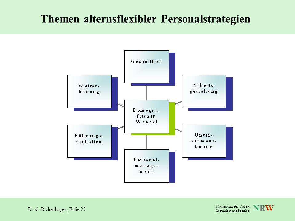 Themen alternsflexibler Personalstrategien