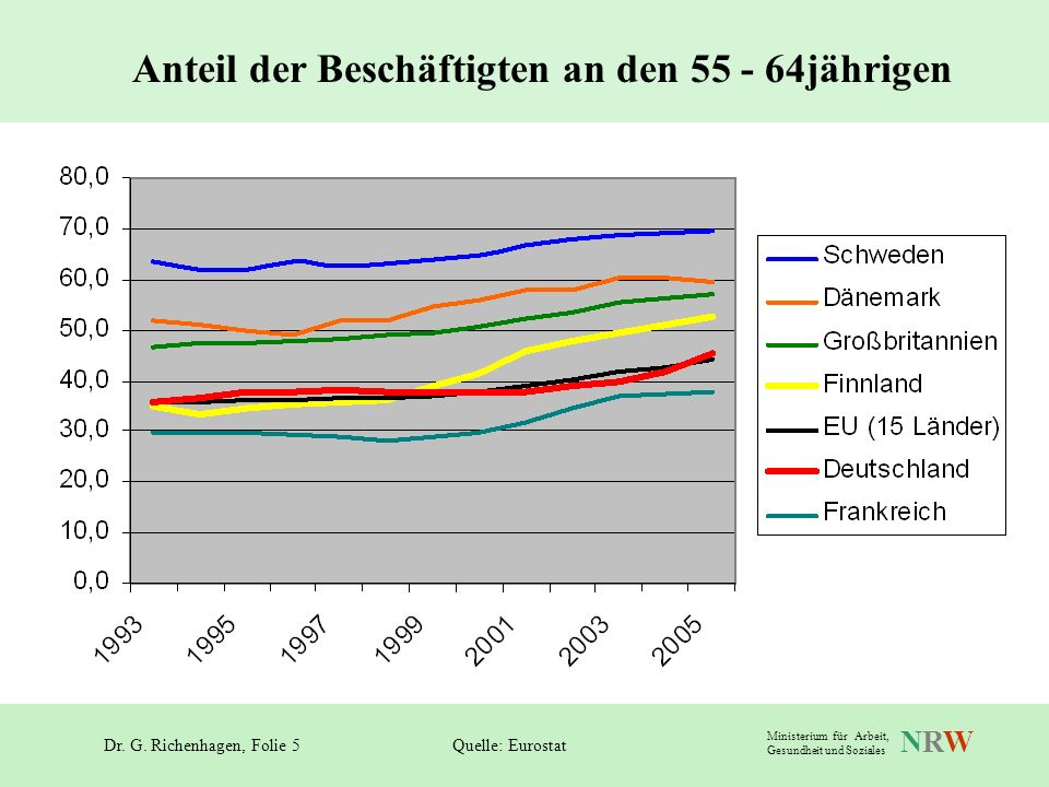 Anteil der Beschäftigten an den 55 - 64jährigen